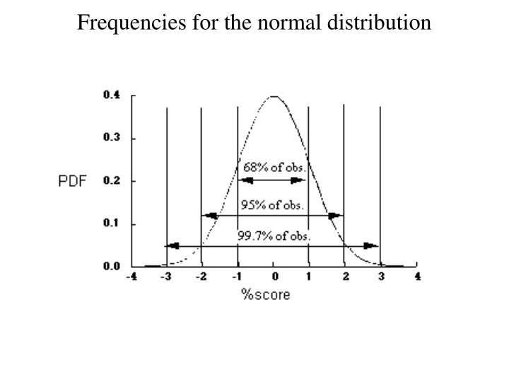 Frequencies for the normal distribution