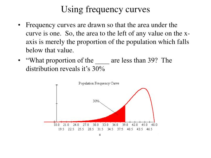 Using frequency curves