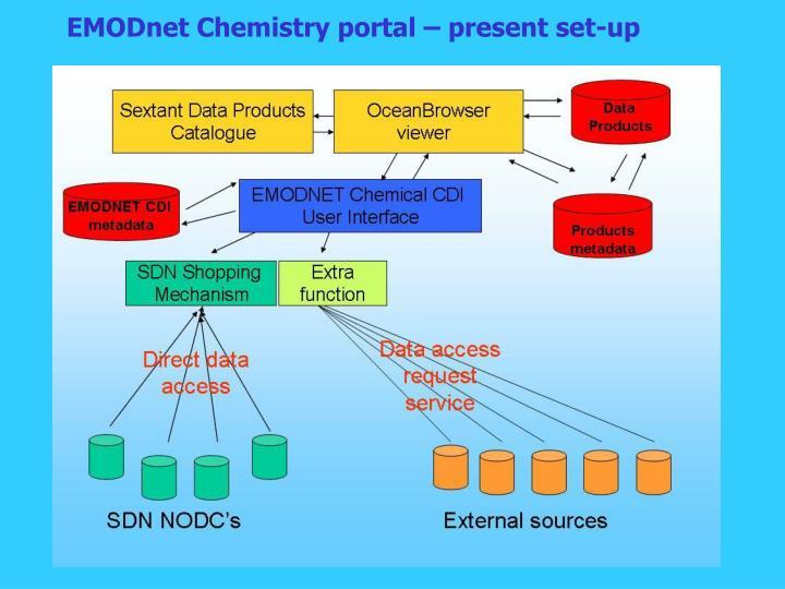 EMODnet Chemistry portal – present set-up
