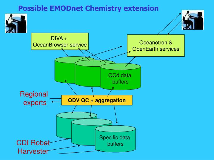 Possible EMODnet Chemistry extension