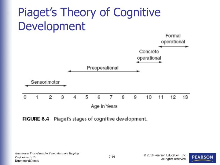 Piaget's Theory of Cognitive