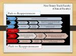 path to reappointment