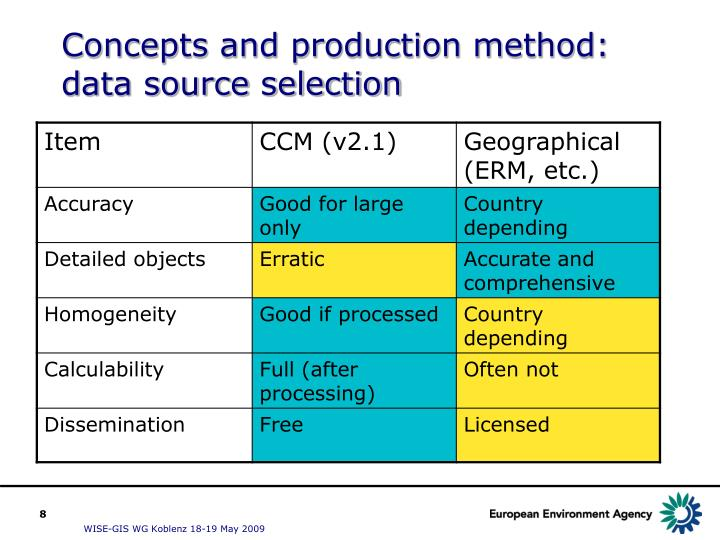 Concepts and production method: data source selection