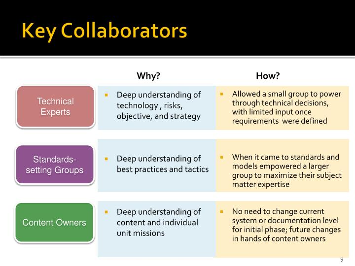 Key Collaborators