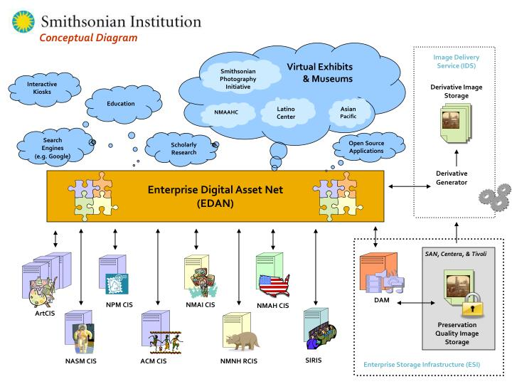 Enterprise Digital Asset Net