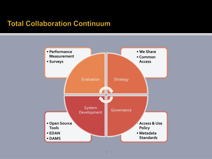 Total Collaboration Continuum