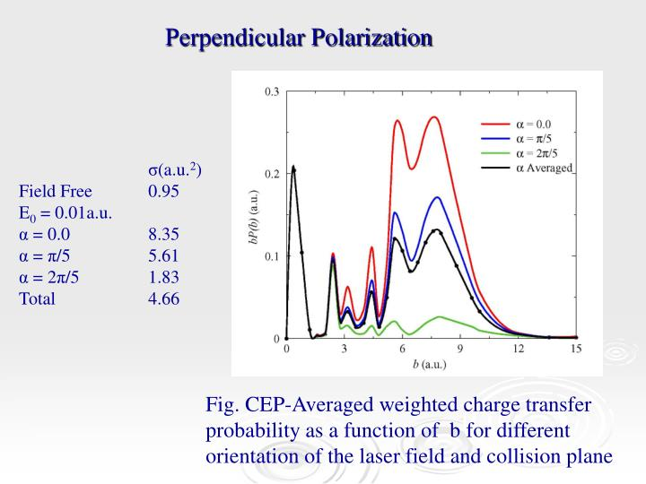 Perpendicular Polarization