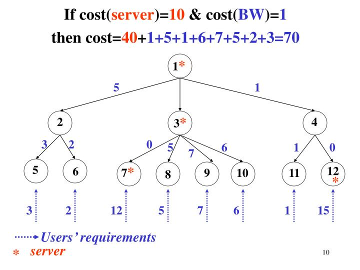 If cost(