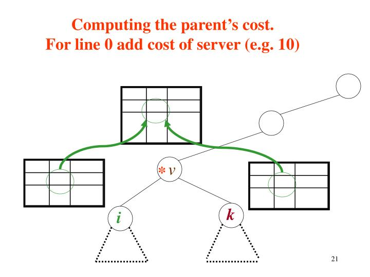 Computing the parent's cost.