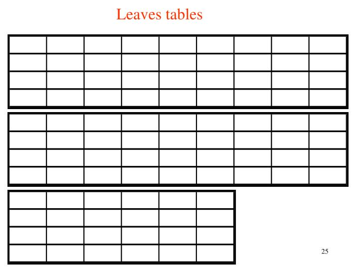Leaves tables
