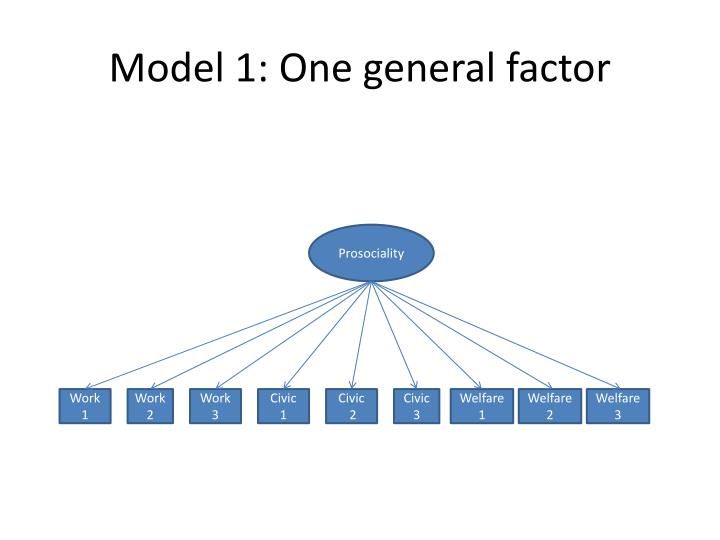 Model 1: One general factor