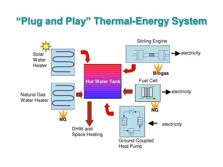 """Plug and Play"" Thermal-Energy System"