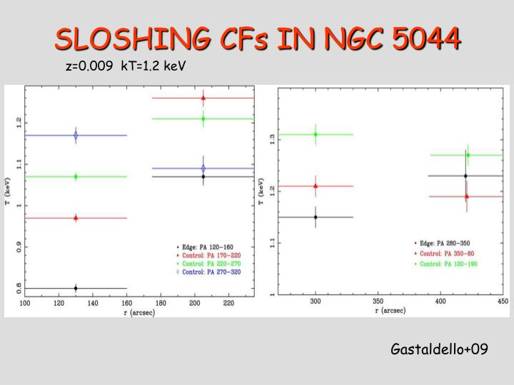 SLOSHING CFs IN NGC 5044