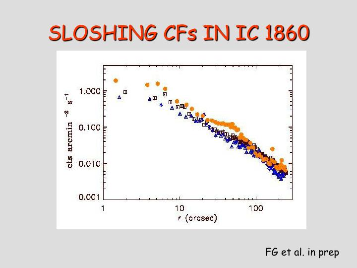 SLOSHING CFs IN IC 1860