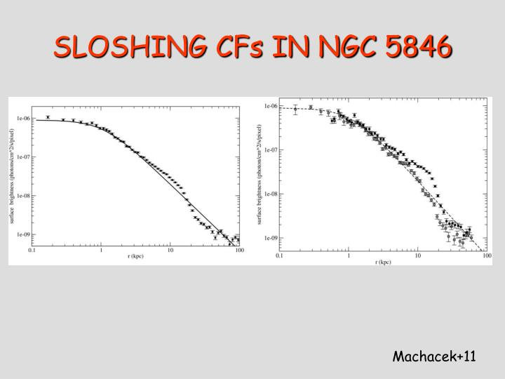 SLOSHING CFs IN NGC 5846