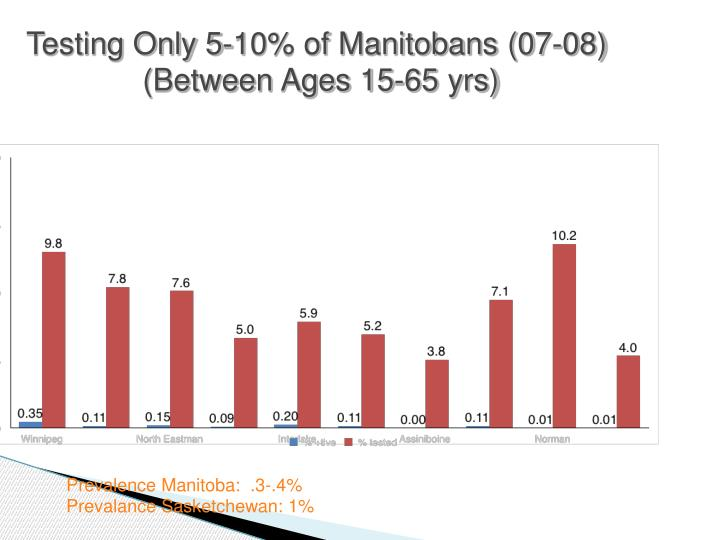 Testing Only 5-10% of Manitobans (07-08)