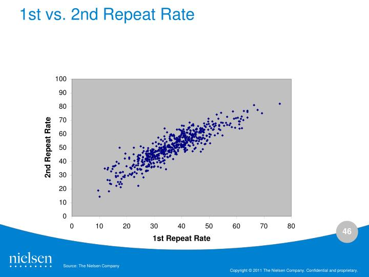 1st vs. 2nd Repeat Rate