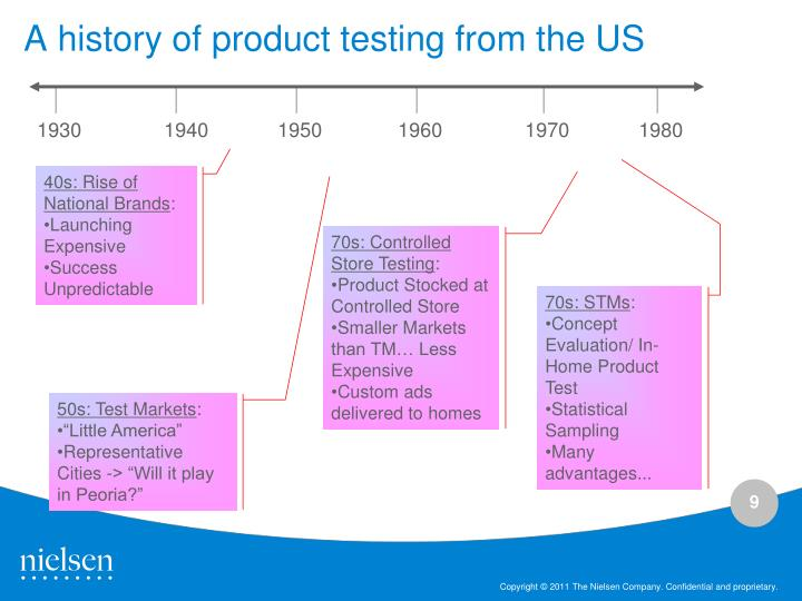 A history of product testing from the US