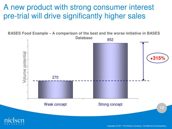 A new product with strong consumer interest pre-trial will drive significantly higher sales
