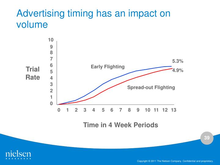 Advertising timing has an impact on volume
