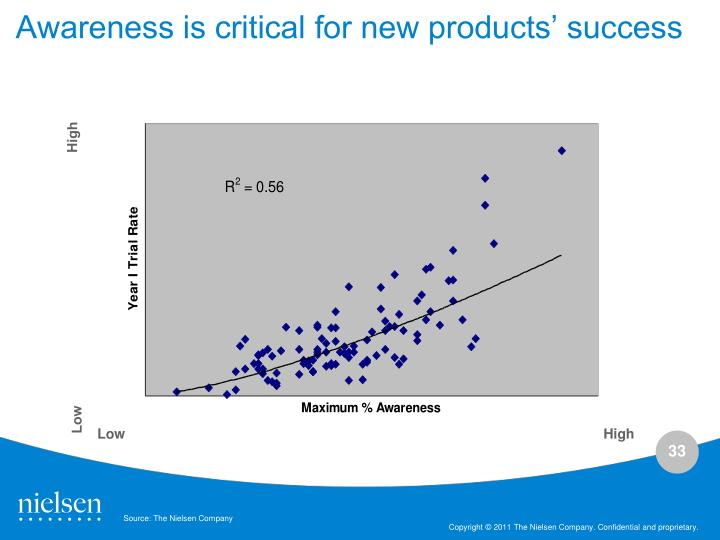 Awareness is critical for new products' success