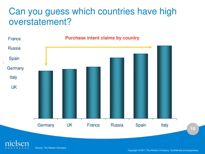 Can you guess which countries have high overstatement?