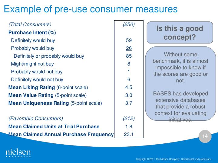 Example of pre-use consumer measures