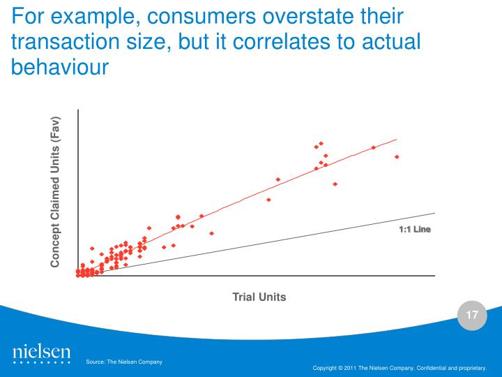 For example, consumers overstate their transaction size, but it correlates to actual behaviour
