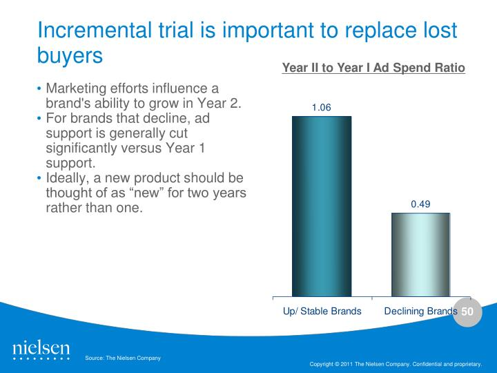 Incremental trial is important to replace lost buyers