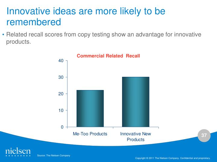 Innovative ideas are more likely to be remembered