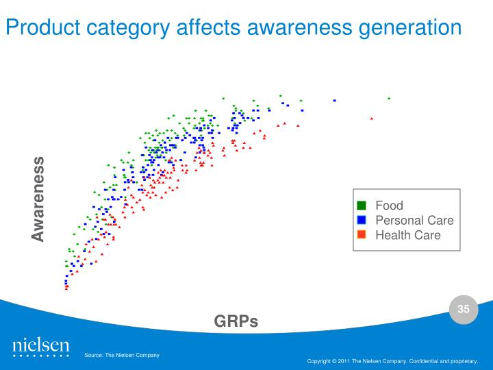 Product category affects awareness generation