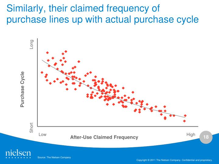 Similarly, their claimed frequency of purchase lines up with actual purchase cycle