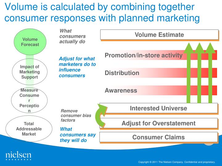 Volume is calculated by combining together consumer responses with planned marketing