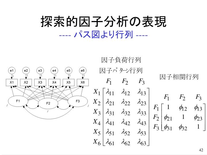 因子分析と 共分散構造分析 - PowerPoint PPT Presentation