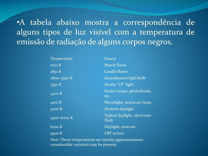 A tabela abaixo mostra a correspondência de alguns tipos de luz visível com a temperatura de emissão de radiação de alguns corpos negros.