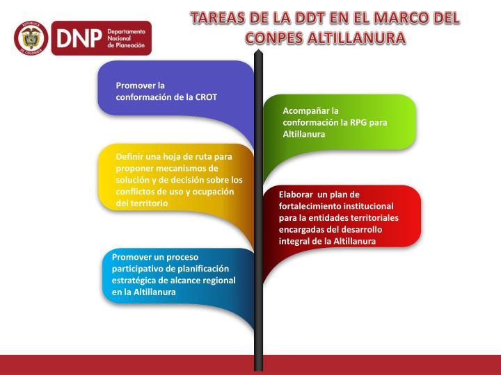 TAREAS DE LA DDT EN EL MARCO DEL CONPES ALTILLANURA