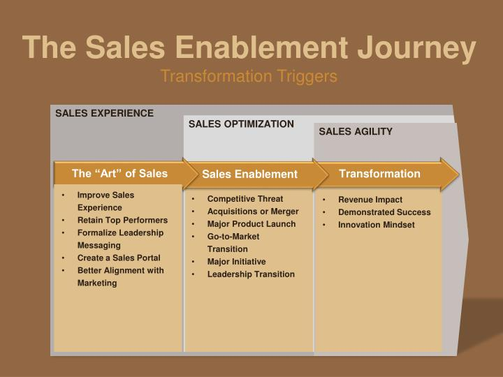 The Sales Enablement Journey