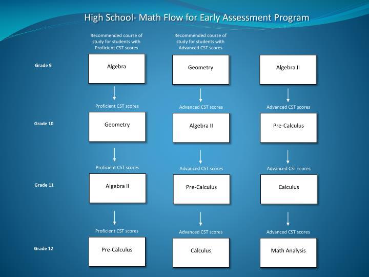 High School- Math Flow for Early Assessment Program