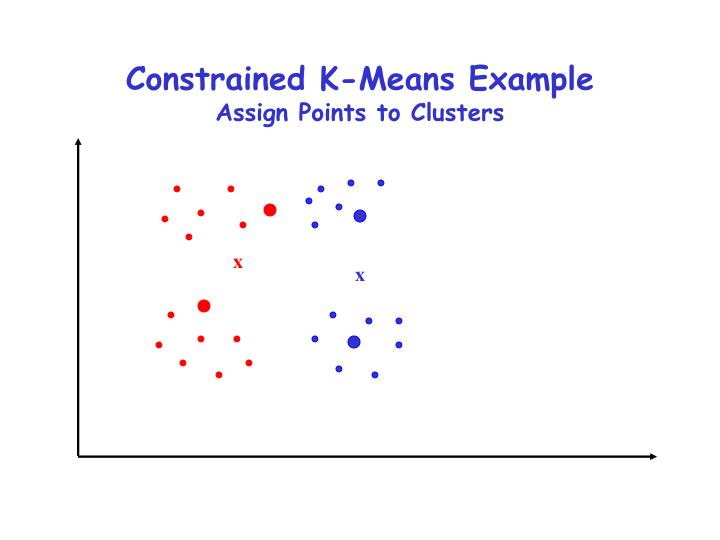 Constrained K-Means Example