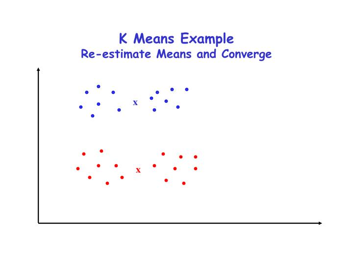 K Means Example