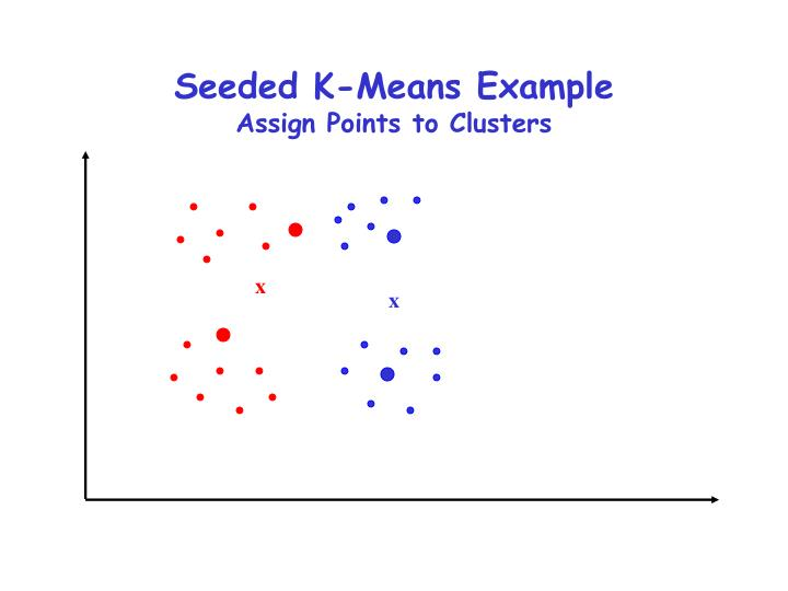 Seeded K-Means Example
