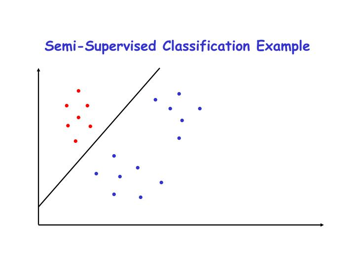 Semi-Supervised Classification Example