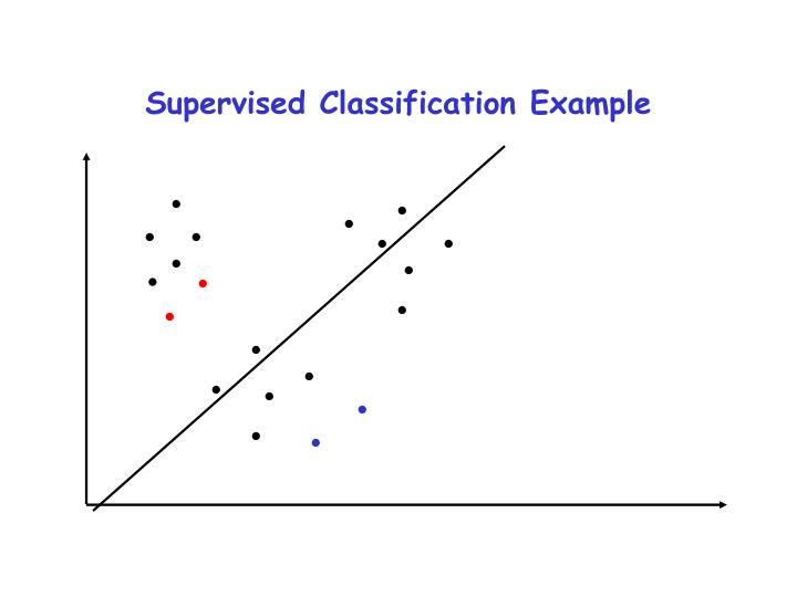 Supervised Classification Example