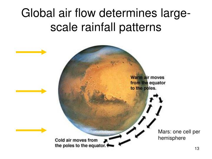 Global air flow determines large-scale rainfall patterns