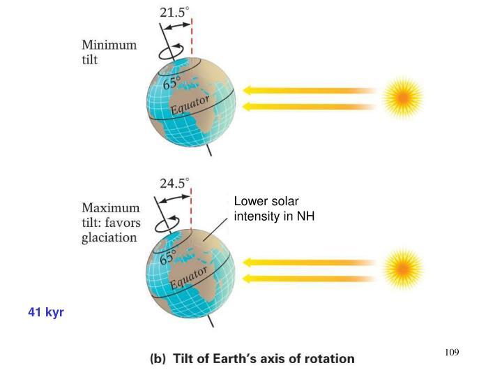 Lower solar intensity in NH