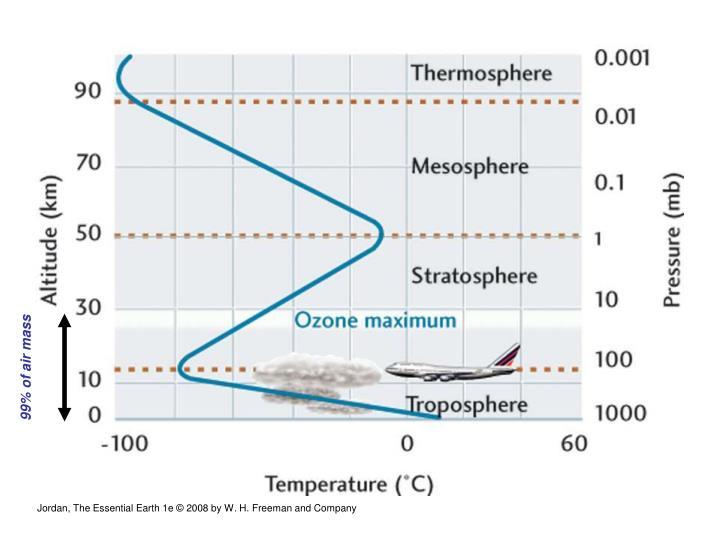 99% of air mass