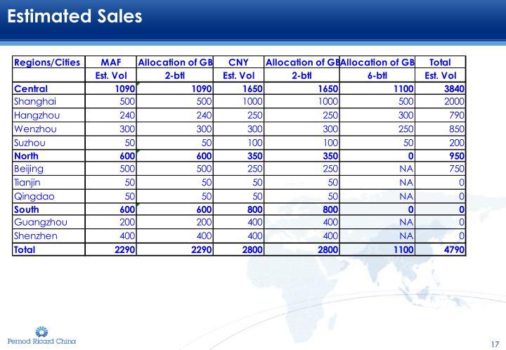 Estimated Sales