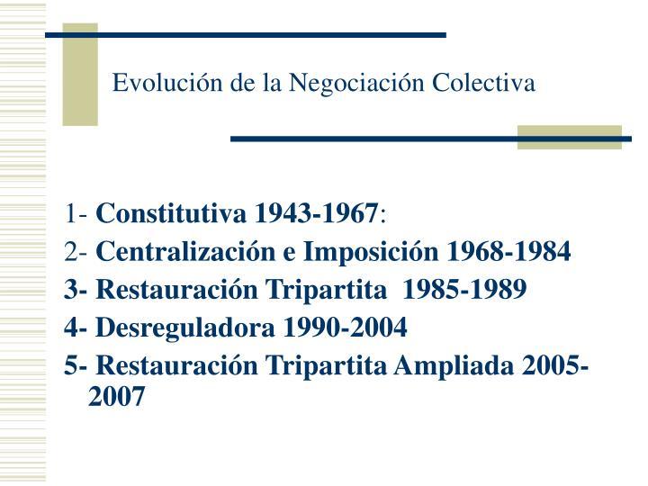 Evolución de la Negociación Colectiva