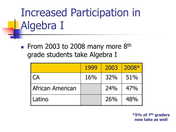 Increased Participation in Algebra I
