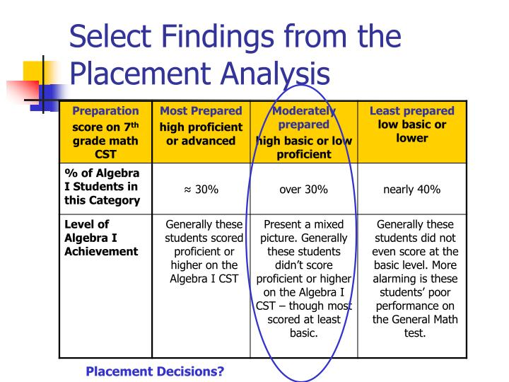 Select Findings from the Placement Analysis